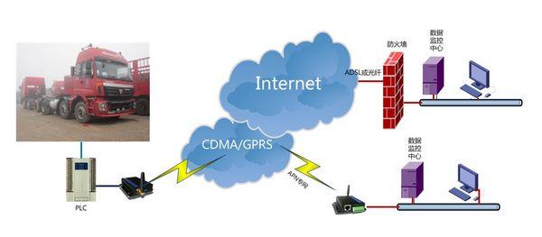 物流信息系统结构
