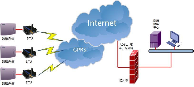 DTU远程监控系统