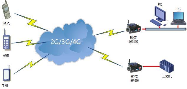 4G短信服务器短信监控