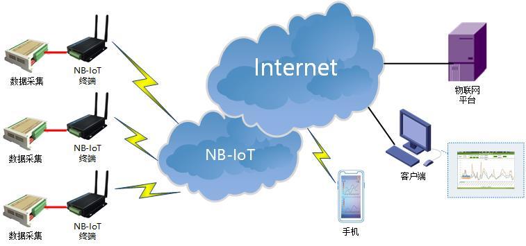 NBIOT DTU典型应用方案.jpg