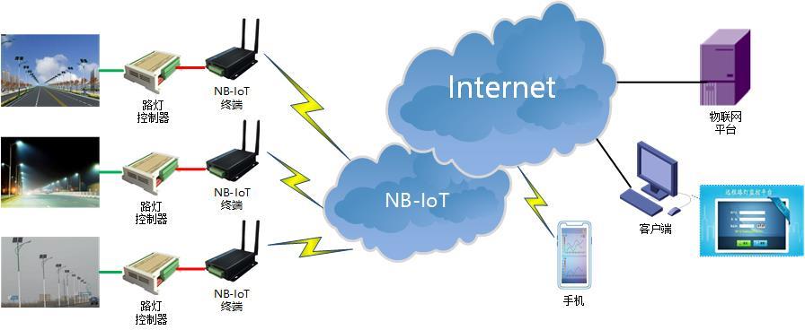 NBIOT DTU典型应用方案-路灯控制.jpg