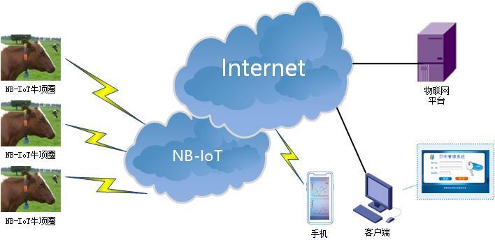 NBIOT DTU典型应用方案-奶牛管理.jpg