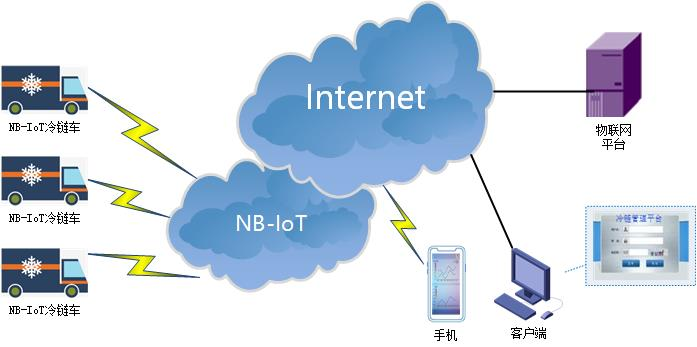 NBIOT DTU典型应用方案-冷链管理.jpg