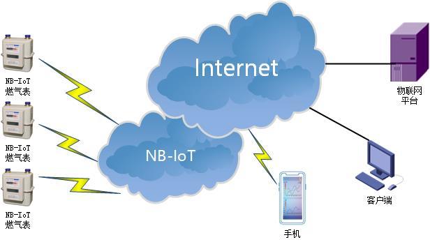 NBIOT DTU典型应用方案-智能燃气.jpg