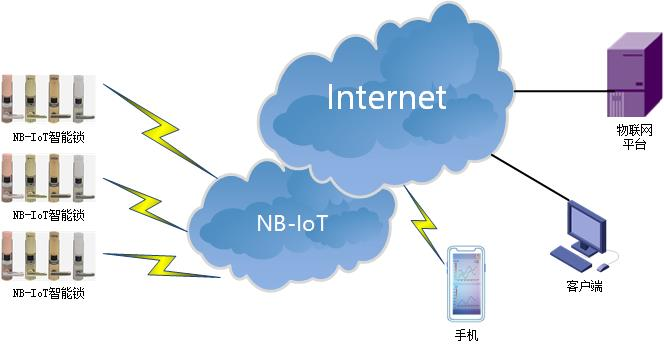 NBIOT DTU典型应用方案-智能锁.jpg