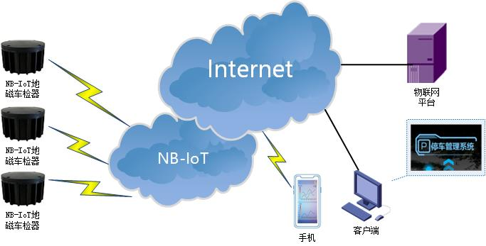NBIOT DTU典型应用方案-智能停车.jpg