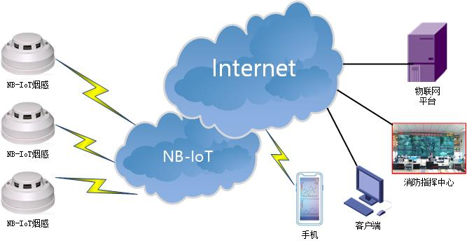 NBIOT DTU典型应用方案-智能烟感.jpg
