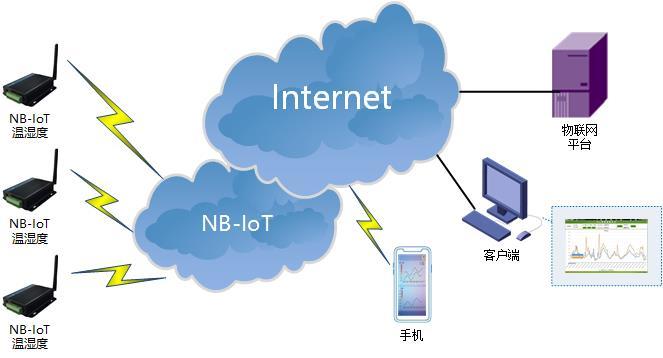 4G路由器|NBIOT终端|GPRS DTU|5G无线数传